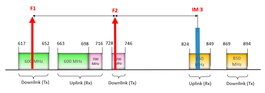 IM3 Created 850 Mhz by 600 Mhz and 700 Mhz downlinks